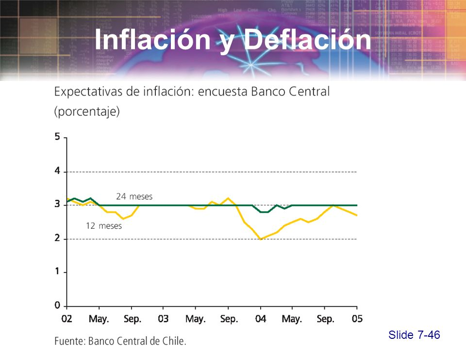 Slide 7-46 Inflación y Deflación