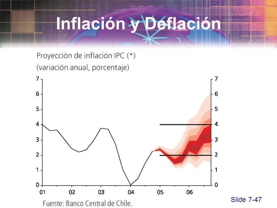Slide 7-47 Inflación y Deflación