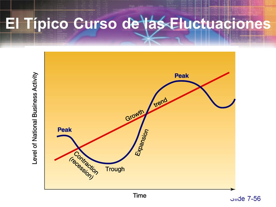 Slide 7-56 El Típico Curso de las Fluctuaciones