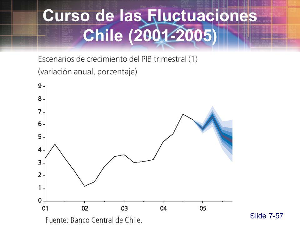 Slide 7-57 Curso de las Fluctuaciones Chile (2001-2005)