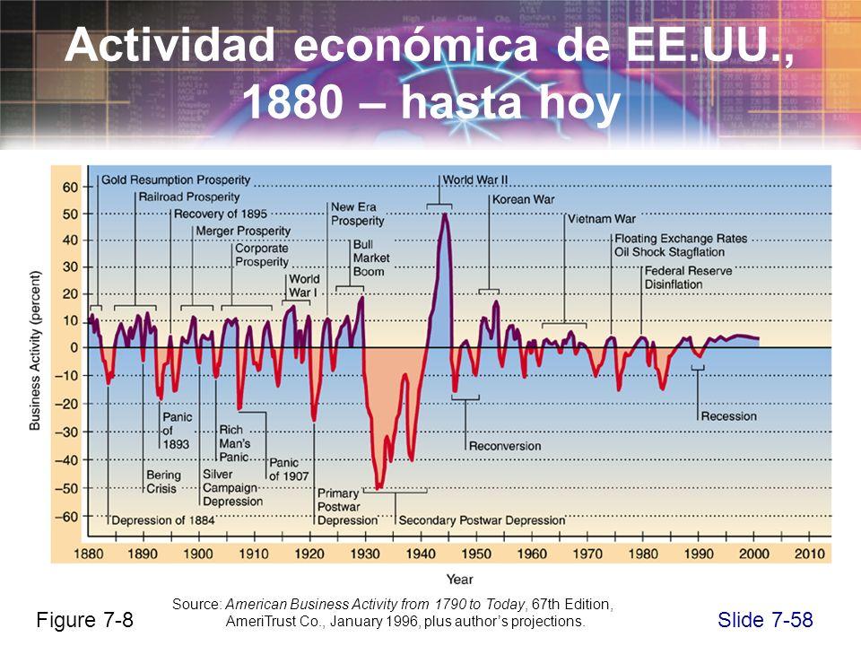Slide 7-58 Actividad económica de EE.UU., 1880 – hasta hoy Figure 7-8 Source: American Business Activity from 1790 to Today, 67th Edition, AmeriTrust