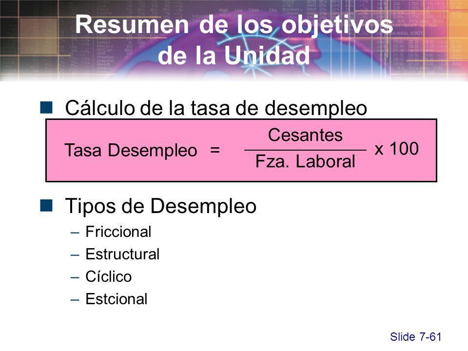 Slide 7-61 Cálculo de la tasa de desempleo Tipos de Desempleo –Friccional –Estructural –Cíclico –Estcional Resumen de los objetivos de la Unidad Tasa