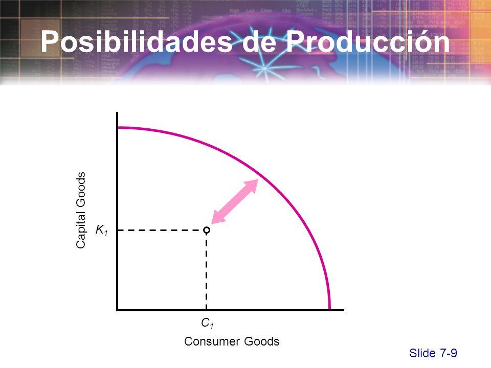 Slide 7-9 Consumer Goods Capital Goods Posibilidades de Producción K1K1 C1C1