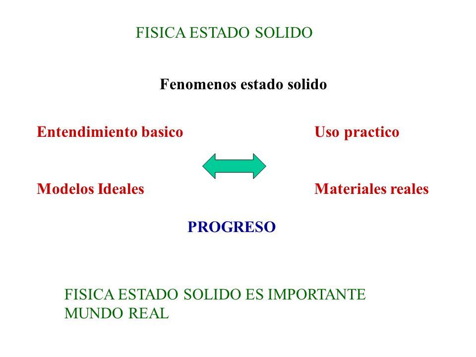 FISICA ESTADO SOLIDO Fenomenos estado solido Entendimiento basico Modelos Ideales Uso practico Materiales reales PROGRESO FISICA ESTADO SOLIDO ES IMPO