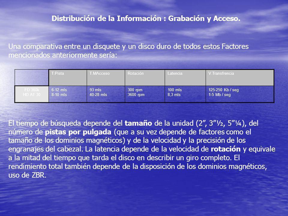 Una comparativa entre un disquete y un disco duro de todos estos Factores mencionados anteriormente sería: Distribución de la Información : Grabación