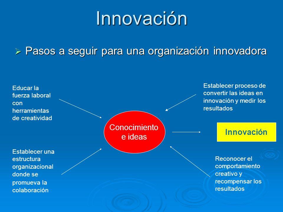 Innovación Pasos a seguir para una organización innovadora Pasos a seguir para una organización innovadora Educar la fuerza laboral con herramientas d