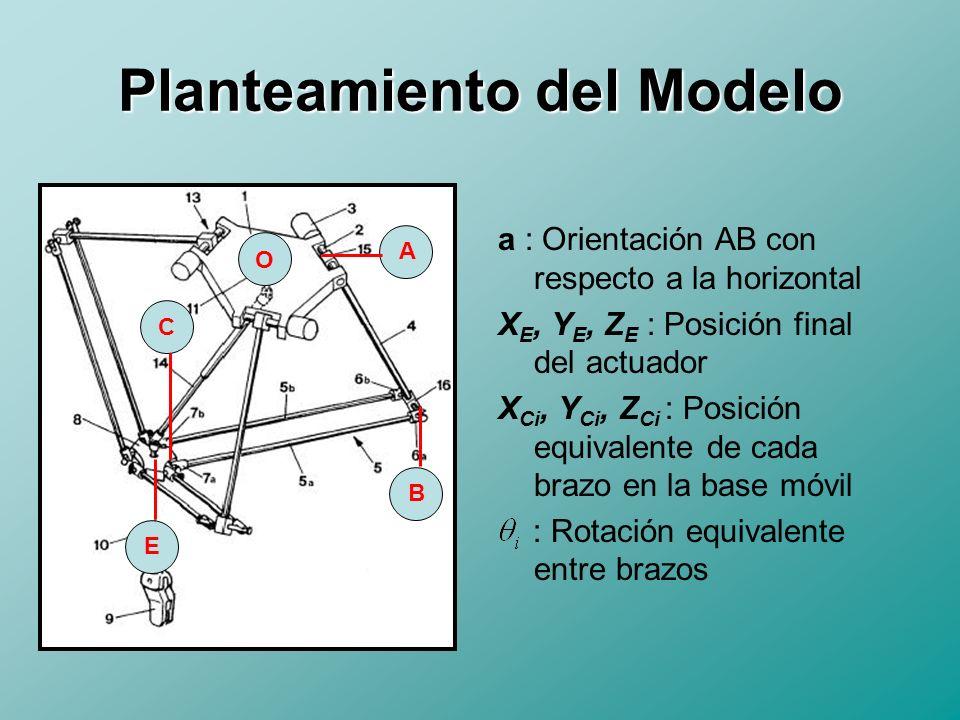 Desarrollo del Modelo Inverso Dado que el punto B i pertenece al lugar geométrico de puntos definidos por la esfera de Radio B i C i con centro C i, es posible definir la siguiente relación: En dicha relación, es posible representar X,Y,Z en función de los parámetros de forma del manipulador y del ángulo alpha requerido.