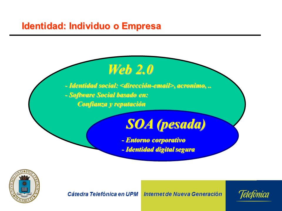 Cátedra Telefónica en UPM Internet de Nueva Generación Identidad: Individuo o Empresa - Identidad social:, acronimo,.. - Software Social basado en: Co