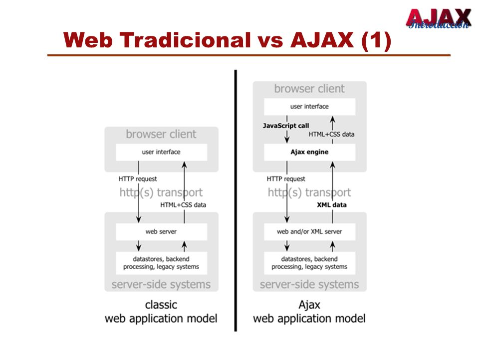 Web Tradicional vs AJAX (1)