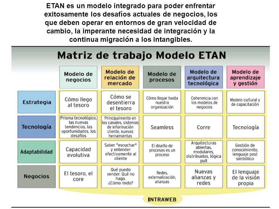 ETAN es un modelo integrado para poder enfrentar exitosamente los desafíos actuales de negocios, los que deben operar en entornos de gran velocidad de