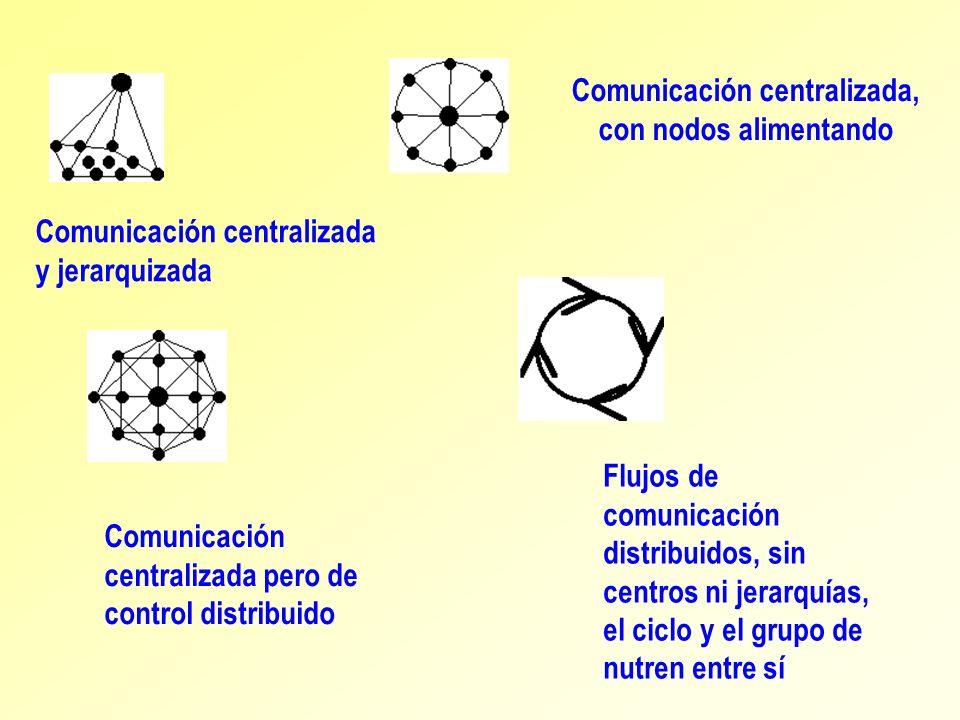 Comunicación centralizada y jerarquizada Comunicación centralizada, con nodos alimentando Comunicación centralizada pero de control distribuido Flujos
