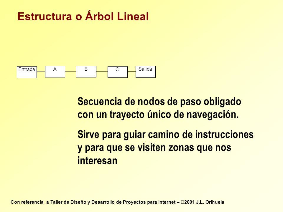 Entrada AB C Salida Estructura o Árbol Lineal Secuencia de nodos de paso obligado con un trayecto único de navegación. Sirve para guiar camino de inst