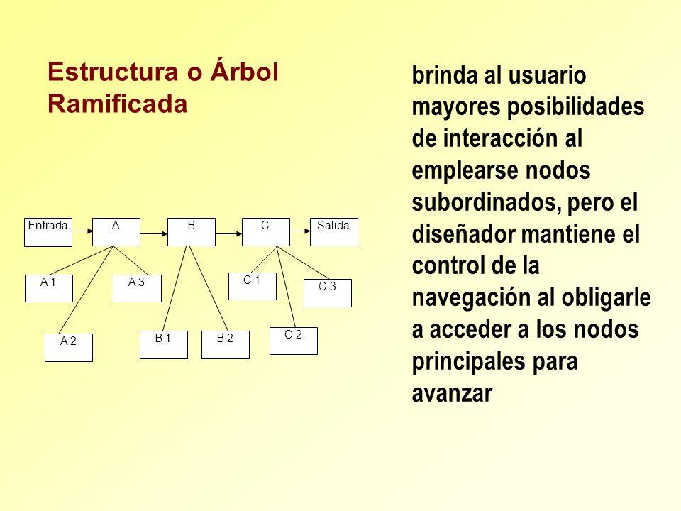 EntradaA A 3A 1 A 2 B B 2B 1 C 3 C 1 C 2 SalidaC Estructura o Árbol Ramificada brinda al usuario mayores posibilidades de interacción al emplearse nod