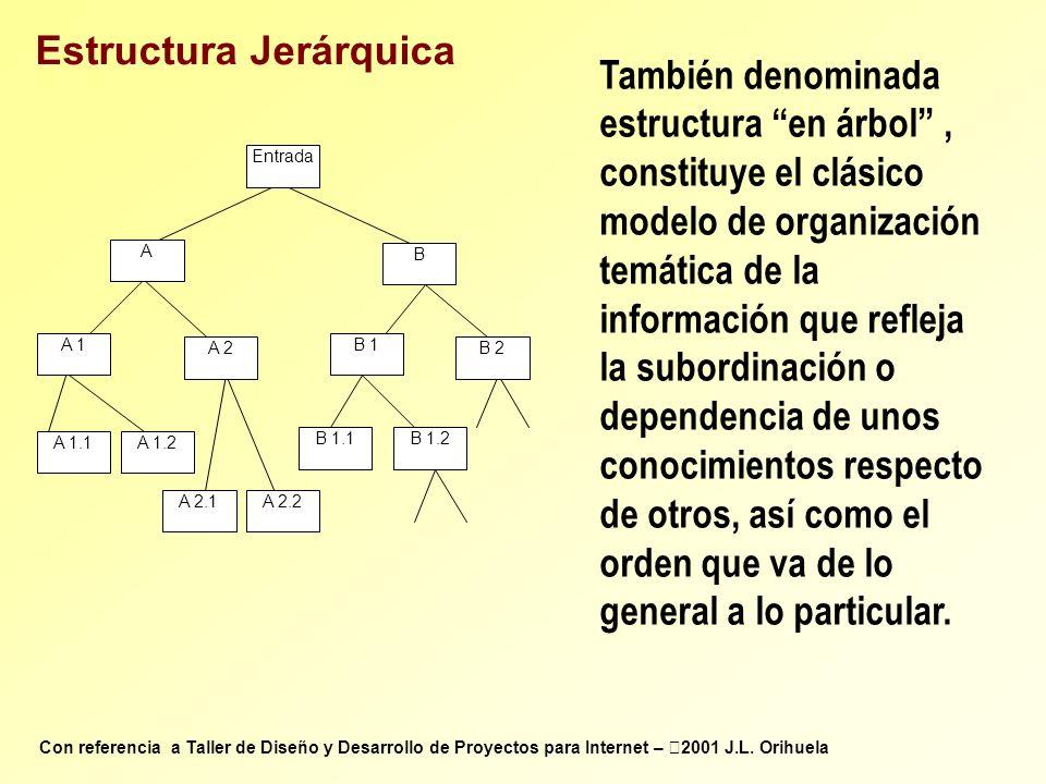 B 1 B 2 A 1.1 B 1.1B 1.2 Entrada A 1.2 A 2.1A 2.2 A 2 B A 1 A Estructura Jerárquica También denominada estructura en árbol, constituye el clásico mode