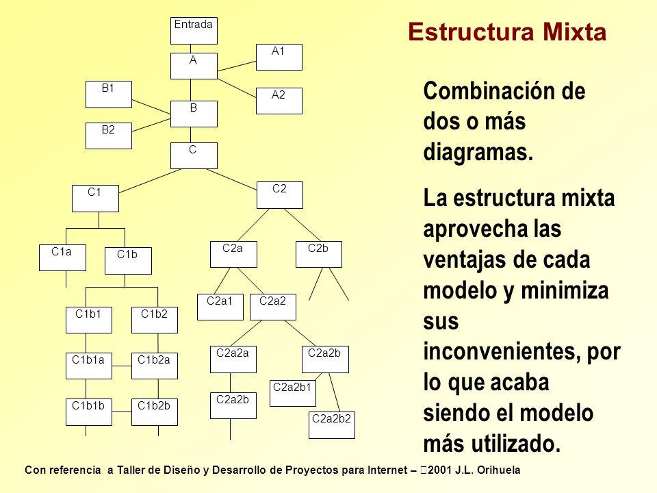 C2a C2a1 Entrada C2b C1b1C1b2 C2 C B C1 C1a C1b1aC1b2a C1b1bC1b2b C2a2 C2a2b C2a2b1 C2a2bC2a2a C2a2b2 A A2 A1 B2 B1 C1b Estructura Mixta Combinación d