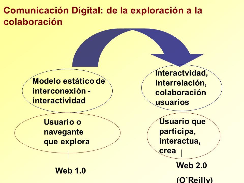 Usuario que participa, interactua, crea Usuario o navegante que explora Web 2.0 (O´Reilly) Comunicación Digital: de la exploración a la colaboración M