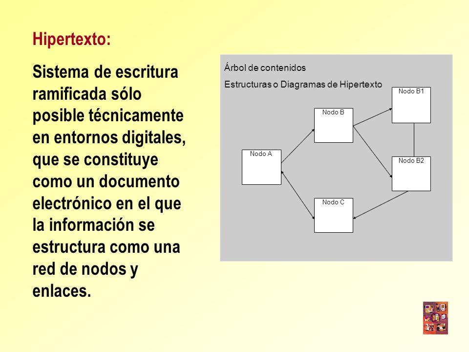 Nodo B Nodo A Nodo C Nodo B1 Nodo B2 Árbol de contenidos Estructuras o Diagramas de Hipertexto Hipertexto: Sistema de escritura ramificada sólo posibl
