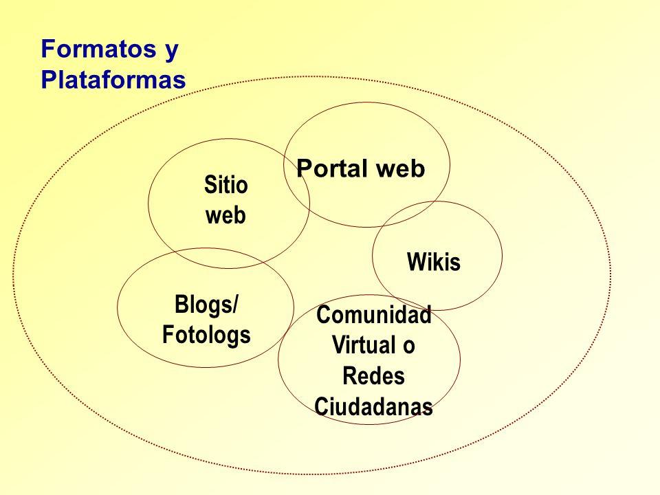 Comunidad Virtual o Redes Ciudadanas Sitio web Portal web Formatos y Plataformas Blogs/ Fotologs Wikis