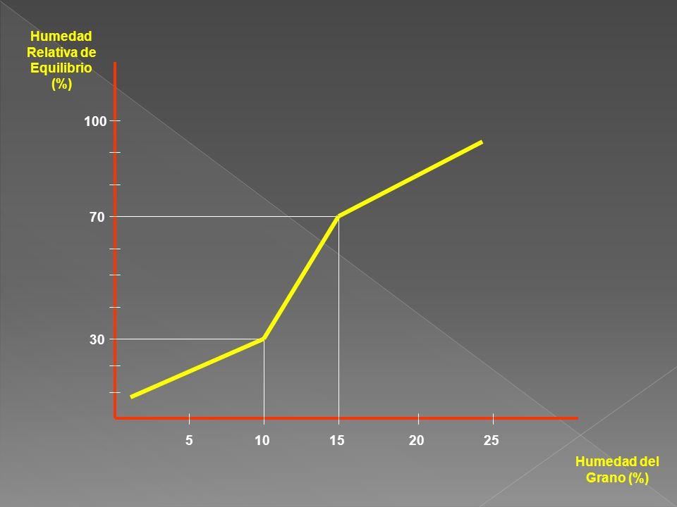 Humedad Relativa de Equilibrio (%) Humedad del Grano (%) 100 70 30 510152025