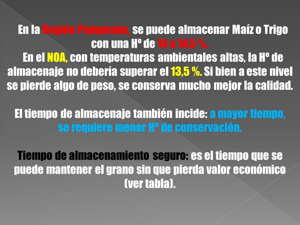 En la Región Pampeana, se puede almacenar Maíz o Trigo con una Hº de 14 a 14,5 %. En el NOA, con temperaturas ambientales altas, la Hº de almacenaje n