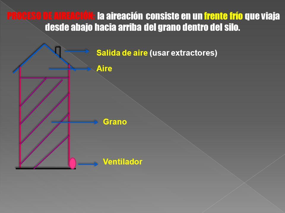 PROCESO DE AIREACIÓN: la aireación consiste en un frente frío que viaja desde abajo hacia arriba del grano dentro del silo. Aire Grano Ventilador Sali