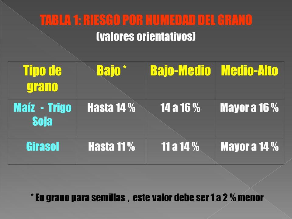 Tipo de grano Bajo *Bajo-MedioMedio-Alto Maíz - Trigo Soja Hasta 14 %14 a 16 %Mayor a 16 % GirasolHasta 11 %11 a 14 %Mayor a 14 % * En grano para semi