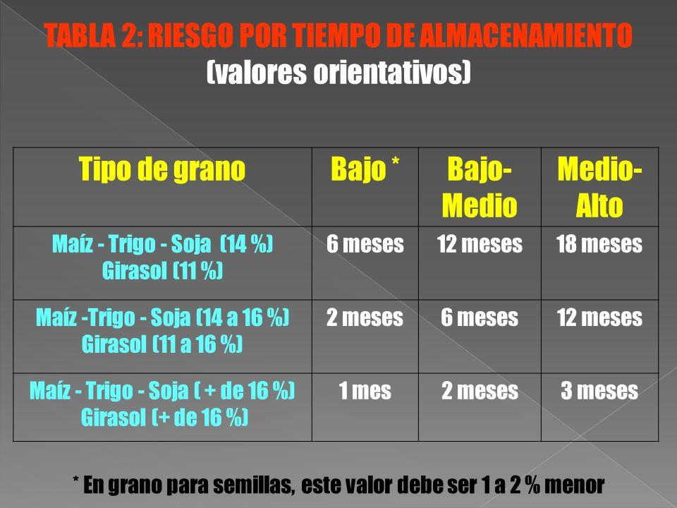 Tipo de granoBajo *Bajo- Medio Medio- Alto Maíz - Trigo - Soja (14 %) Girasol (11 %) 6 meses12 meses18 meses Maíz -Trigo - Soja (14 a 16 %) Girasol (1