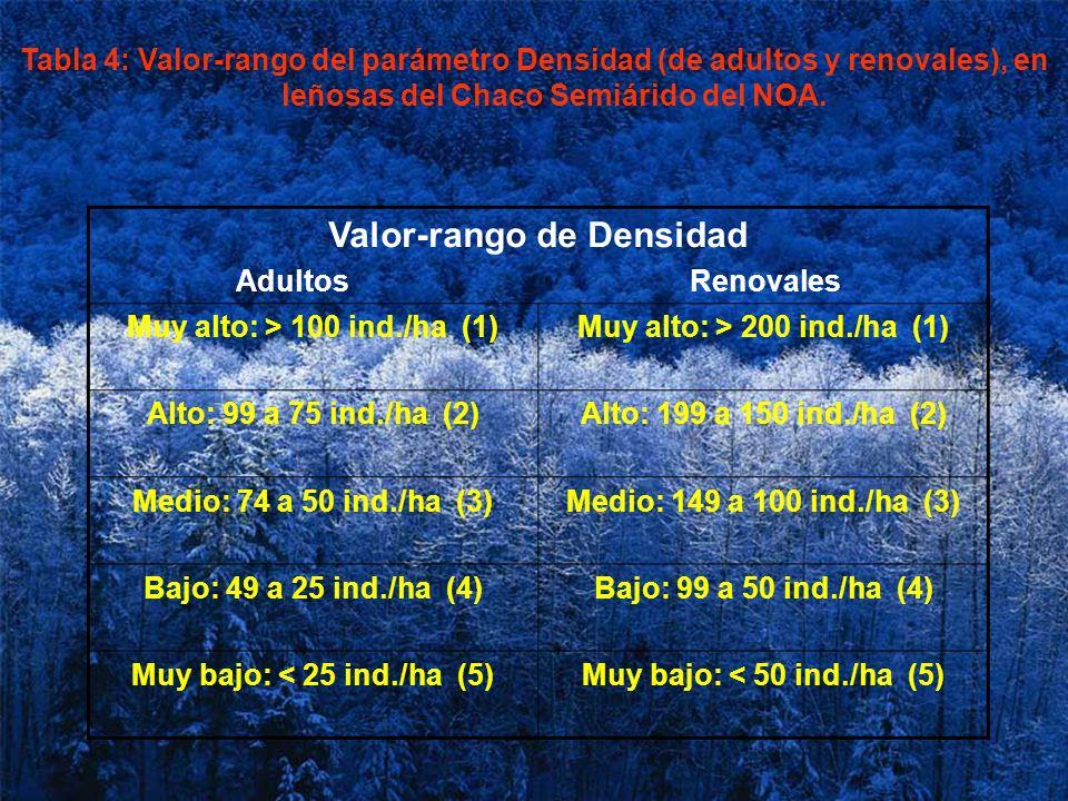 Tabla 4: Valor-rango del parámetro Densidad (de adultos y renovales), en leñosas del Chaco Semiárido del NOA. Valor-rango de Densidad Adultos Renovale