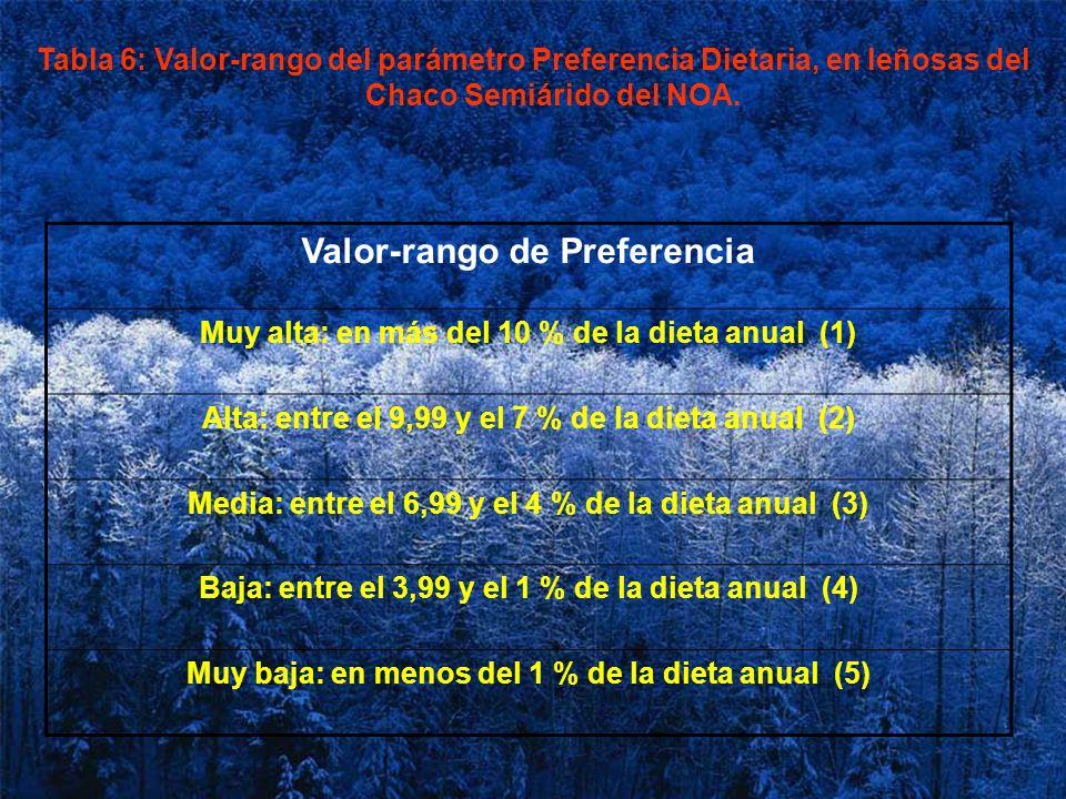 Tabla 6: Valor-rango del parámetro Preferencia Dietaria, en leñosas del Chaco Semiárido del NOA. Valor-rango de Preferencia Muy alta: en más del 10 %