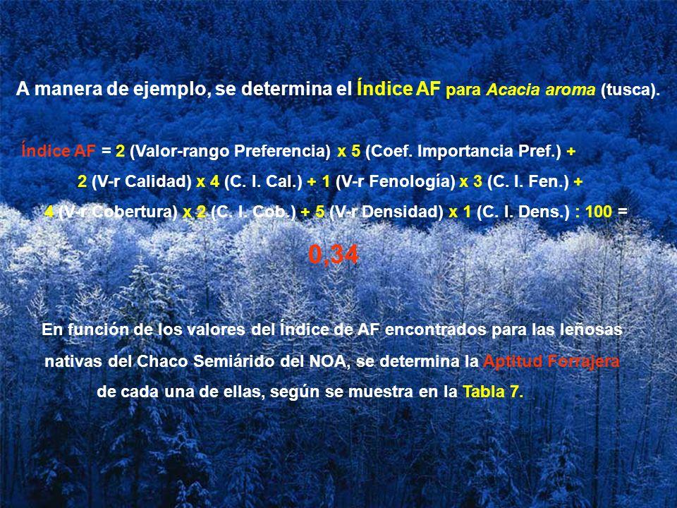 A manera de ejemplo, se determina el Índice AF para Acacia aroma (tusca). Índice AF = 2 (Valor-rango Preferencia) x 5 (Coef. Importancia Pref.) + 2 (V