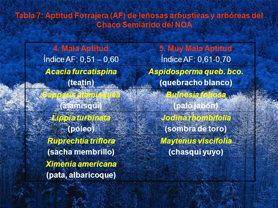Tabla 7: Aptitud Forrajera (AF) de leñosas arbustivas y arbóreas del Chaco Semiárido del NOA 4. Mala Aptitud Índice AF: 0,51 – 0,60 5. Muy Mala Aptitu