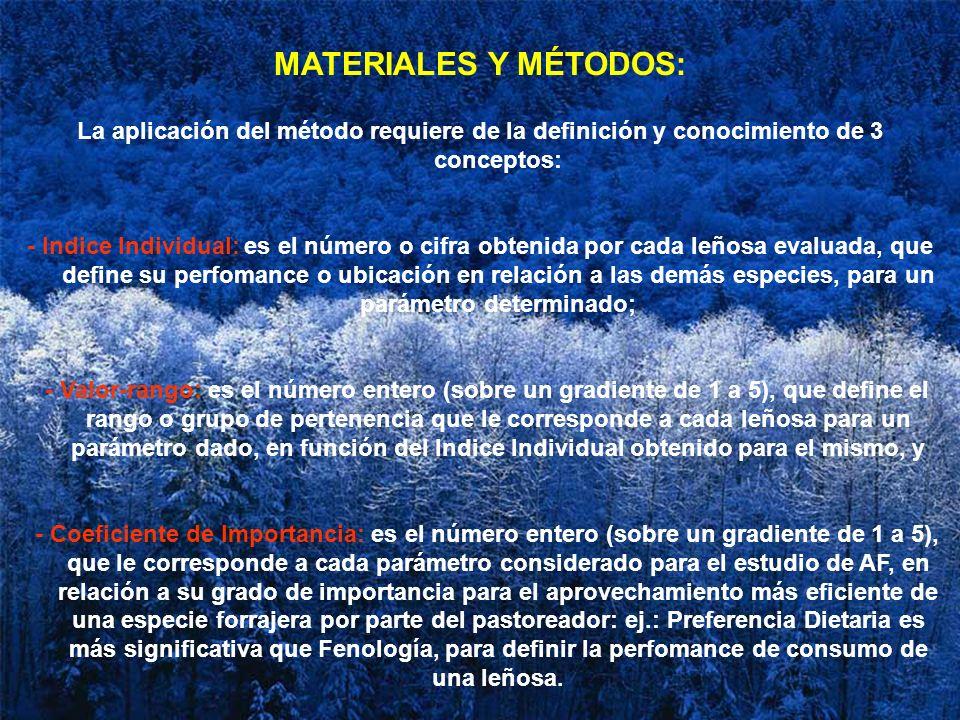 MATERIALES Y MÉTODOS: La aplicación del método requiere de la definición y conocimiento de 3 conceptos: - Indice Individual: es el número o cifra obte