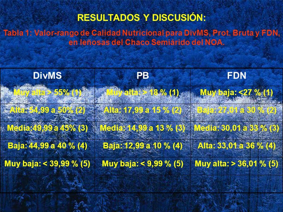 RESULTADOS Y DISCUSIÓN: Tabla 1: Valor-rango de Calidad Nutricional para DivMS, Prot. Bruta y FDN, en leñosas del Chaco Semiárido del NOA. DivMSPBFDN