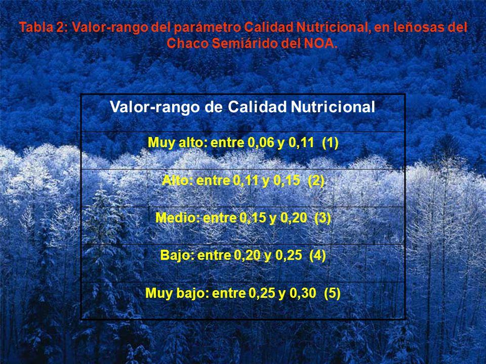 Tabla 2: Valor-rango del parámetro Calidad Nutricional, en leñosas del Chaco Semiárido del NOA. Valor-rango de Calidad Nutricional Muy alto: entre 0,0