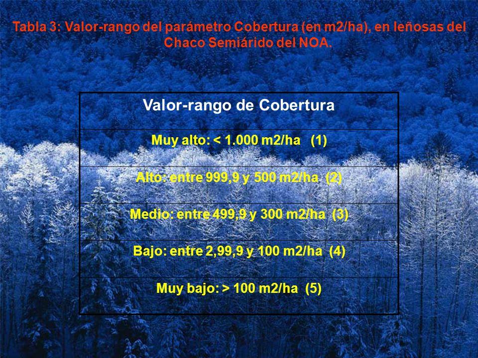 Tabla 3: Valor-rango del parámetro Cobertura (en m2/ha), en leñosas del Chaco Semiárido del NOA. Valor-rango de Cobertura Muy alto: < 1.000 m2/ha (1)