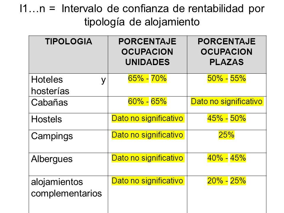 TIPOLOGIAPORCENTAJE OCUPACION UNIDADES PORCENTAJE OCUPACION PLAZAS Hoteles y hosterías 65% - 70%50% - 55% Cabañas 60% - 65%Dato no significativo Hostels Dato no significativo45% - 50% Campings Dato no significativo25% Albergues Dato no significativo40% - 45% alojamientos complementarios Dato no significativo20% - 25% I1…n = Intervalo de confianza de rentabilidad por tipología de alojamiento