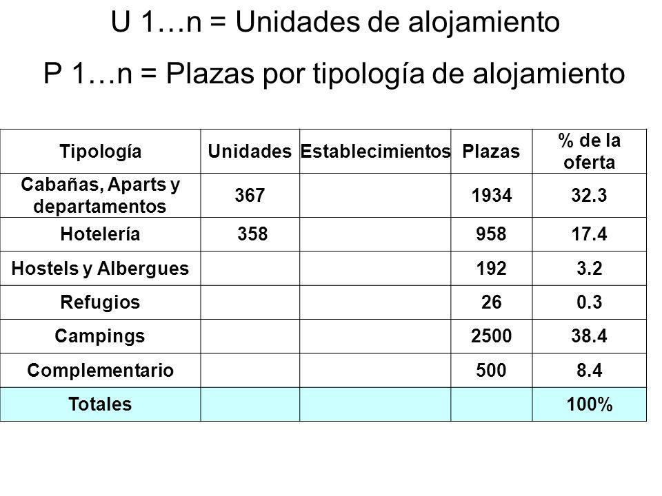 TipologíaUnidadesEstablecimientosPlazas % de la oferta Cabañas, Aparts y departamentos 367193432.3 Hotelería 35895817.4 Hostels y Albergues 1923.2 Refugios 260.3 Campings 250038.4 Complementario 5008.4 Totales100% U 1…n = Unidades de alojamiento P 1…n = Plazas por tipología de alojamiento