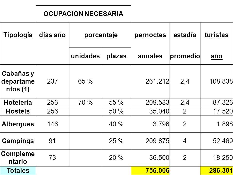 OCUPACION NECESARIA Tipologíadías año porcentajepernoctesestadíaturistas unidadesplazasanualespromedioaño Cabañas y departame ntos (1) 23765 % 261.2122,4108.838 Hotelería25670 %55 %209.5832,487.326 Hostels256 50 %35.040217.520 Albergues146 40 %3.79621.898 Campings91 25 %209.875452.469 Compleme ntario 73 20 %36.500218.250 Totales756.006286.301