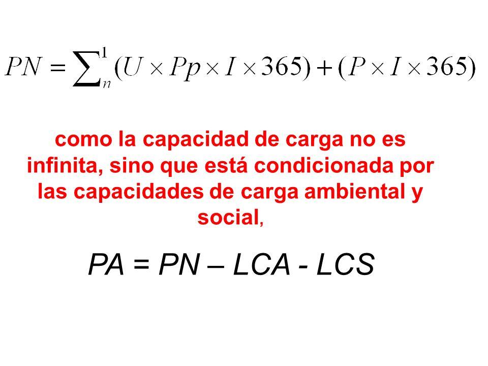 como la capacidad de carga no es infinita, sino que está condicionada por las capacidades de carga ambiental y social, PA = PN – LCA - LCS