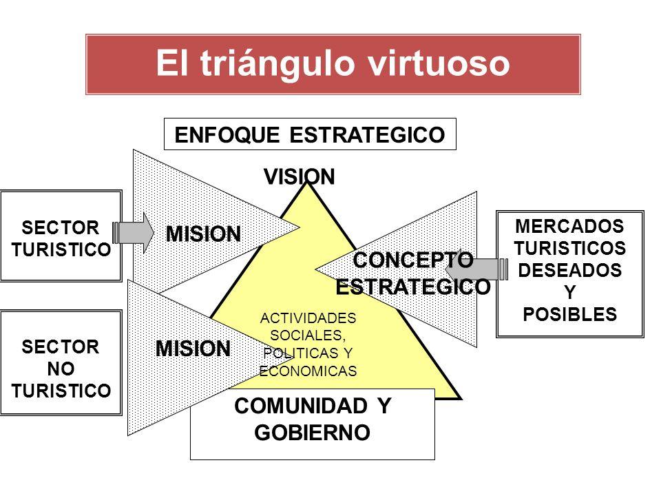 VISION COMUNIDAD Y GOBIERNO SECTOR TURISTICO MERCADOS TURISTICOS DESEADOS Y POSIBLES MISION CONCEPTO ESTRATEGICO El triángulo virtuoso ENFOQUE ESTRATEGICO SECTOR NO TURISTICO MISION ACTIVIDADES SOCIALES, POLITICAS Y ECONOMICAS