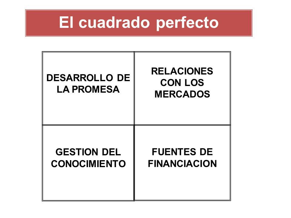 El cuadrado perfecto DESARROLLO DE LA PROMESA RELACIONES CON LOS MERCADOS GESTION DEL CONOCIMIENTO FUENTES DE FINANCIACION