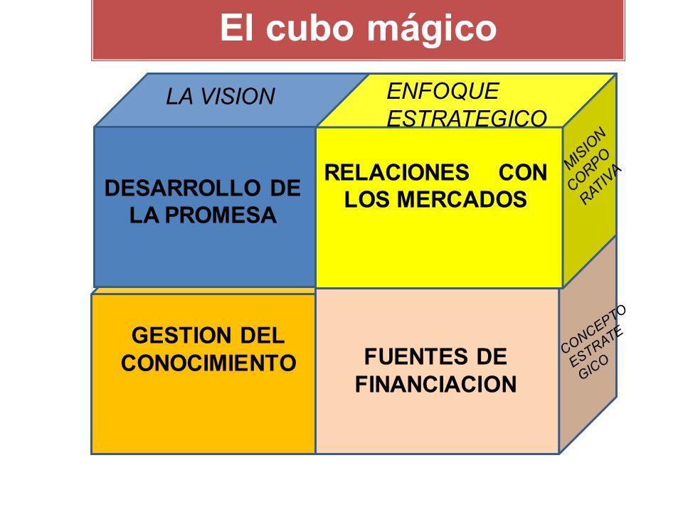 El cubo mágico DESARROLLO DE LA PROMESA RELACIONES CON LOS MERCADOS GESTION DEL CONOCIMIENTO FUENTES DE FINANCIACION LA VISION ENFOQUE ESTRATEGICO MISION CORPO RATIVA CONCEPTO ESTRATE GICO