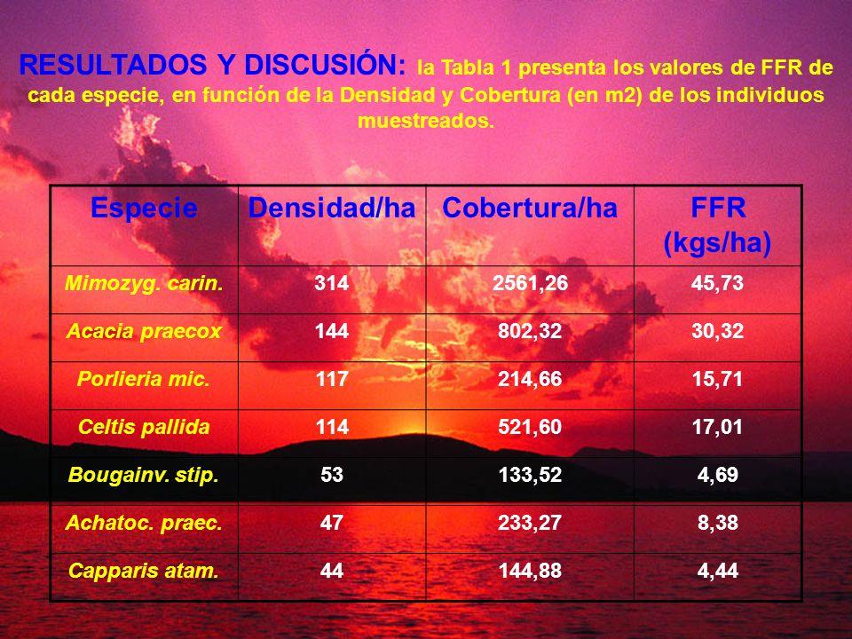 RESULTADOS Y DISCUSIÓN: la Tabla 1 presenta los valores de FFR de cada especie, en función de la Densidad y Cobertura (en m2) de los individuos muestr