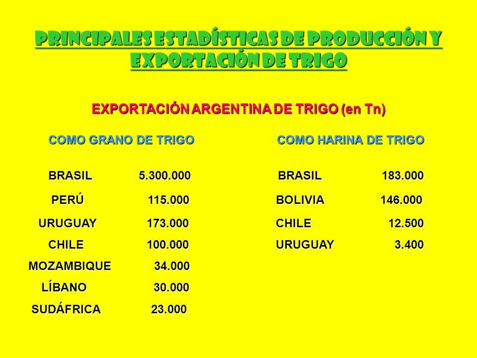 Área Cosechada Mundial de Trigo (en millones de has) ASIA 94.600.000 EUROPA 51.000.000 AMÉRICA DEL NORTE Y CENTRAL 33.000.000 OCEANÍA 12.500.000 AMÉRICA DEL SUR 9.000.000 AFRICA 8.230.000 TOTAL MUNDIAL: 210.000.000