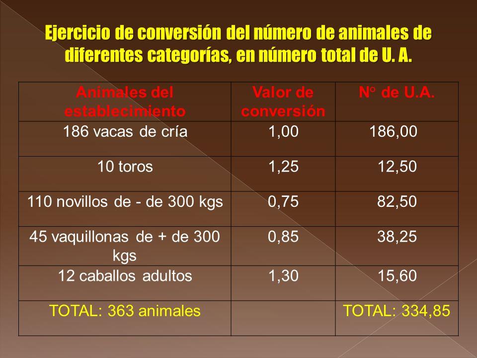 Animales del establecimiento Valor de conversión N° de U.A. 186 vacas de cría1,00 186,00 10 toros1,25 12,50 110 novillos de - de 300 kgs0,75 82,50 45