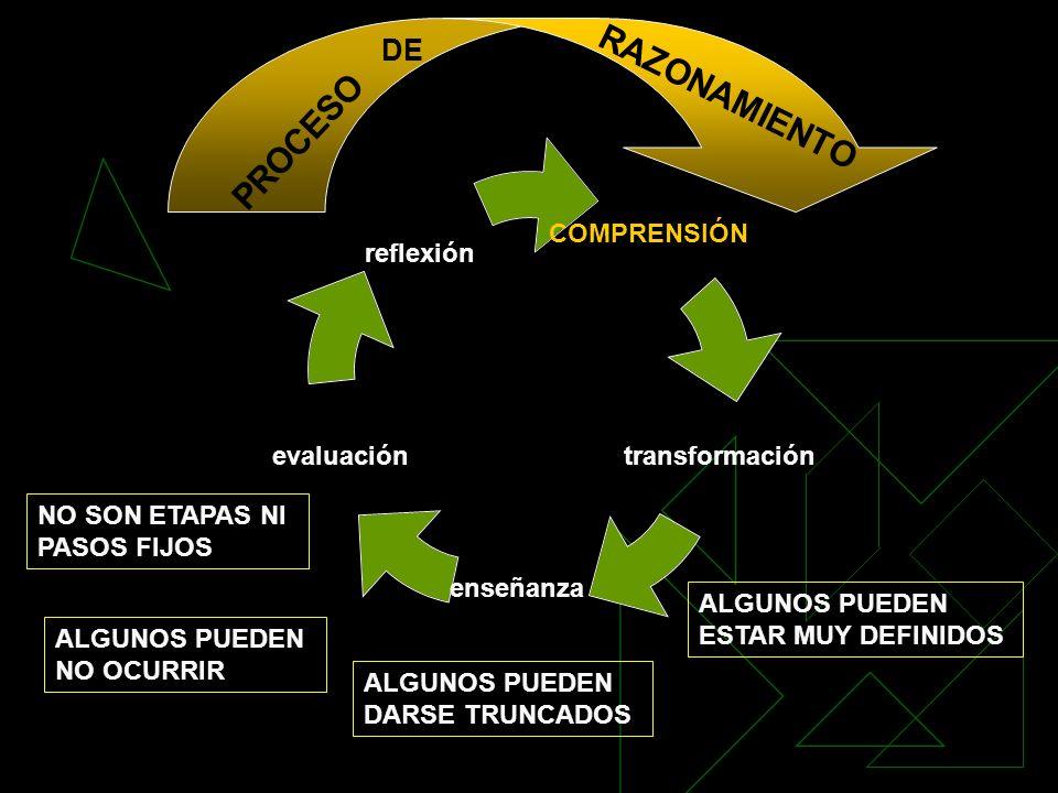 COMPRENSIÓN enseñanza evaluación reflexión transformación PROCESO DE RAZONAMIENTO NO SON ETAPAS NI PASOS FIJOS ALGUNOS PUEDEN NO OCURRIR ALGUNOS PUEDE