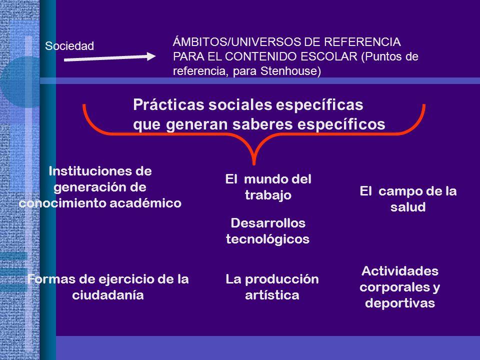 ÁMBITOS/UNIVERSOS DE REFERENCIA PARA EL CONTENIDO ESCOLAR (Puntos de referencia, para Stenhouse) Sociedad Prácticas sociales específicas que generan s