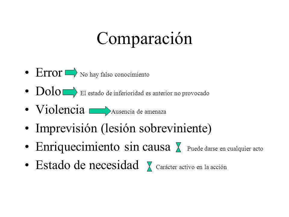 Comparación Error No hay falso conocimiento Dolo El estado de inferioridad es anterior no provocado Violencia Ausencia de amenaza Imprevisión (lesión