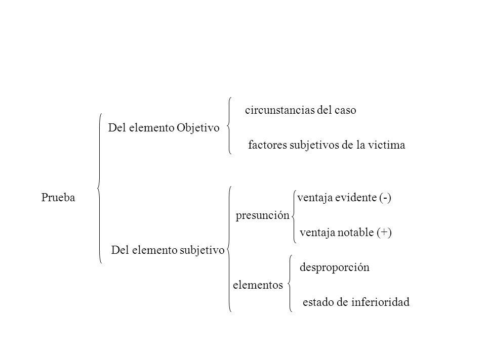 circunstancias del caso Del elemento Objetivo factores subjetivos de la victima Prueba ventaja evidente (-) presunción ventaja notable (+) Del element