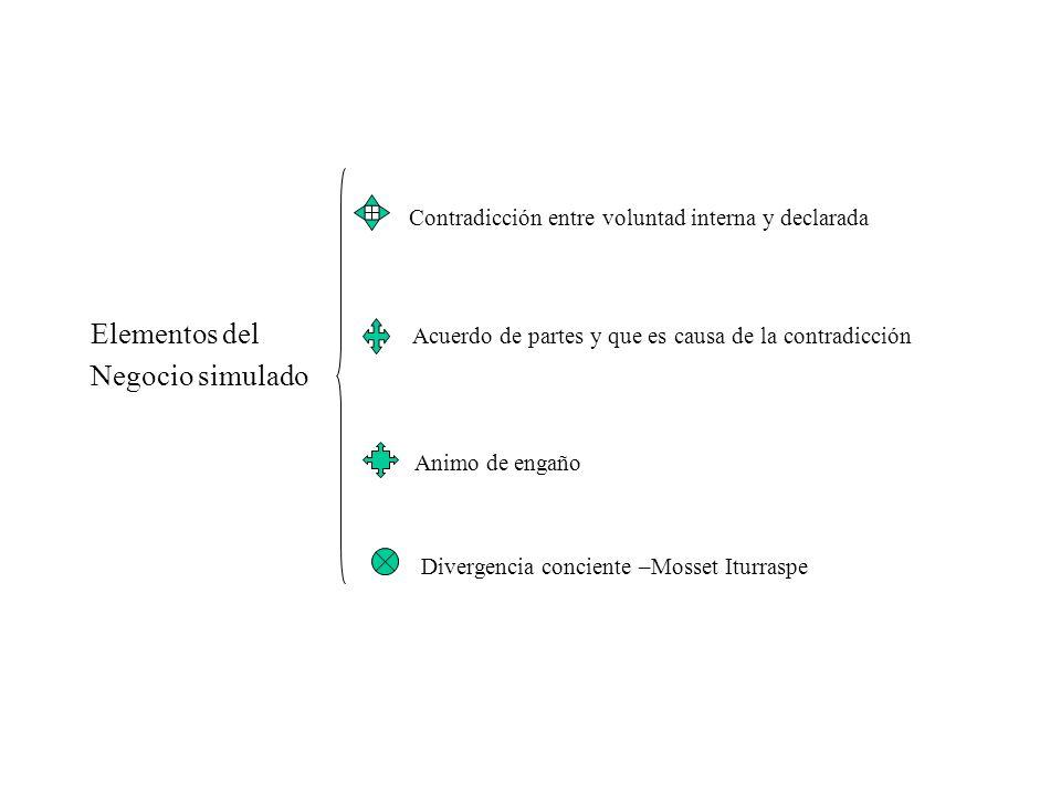Contradicción entre voluntad interna y declarada Elementos del Acuerdo de partes y que es causa de la contradicción Negocio simulado Animo de engaño D
